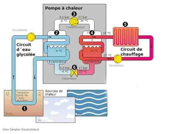 Comment choisir une pompe à chaleur Air-air ?