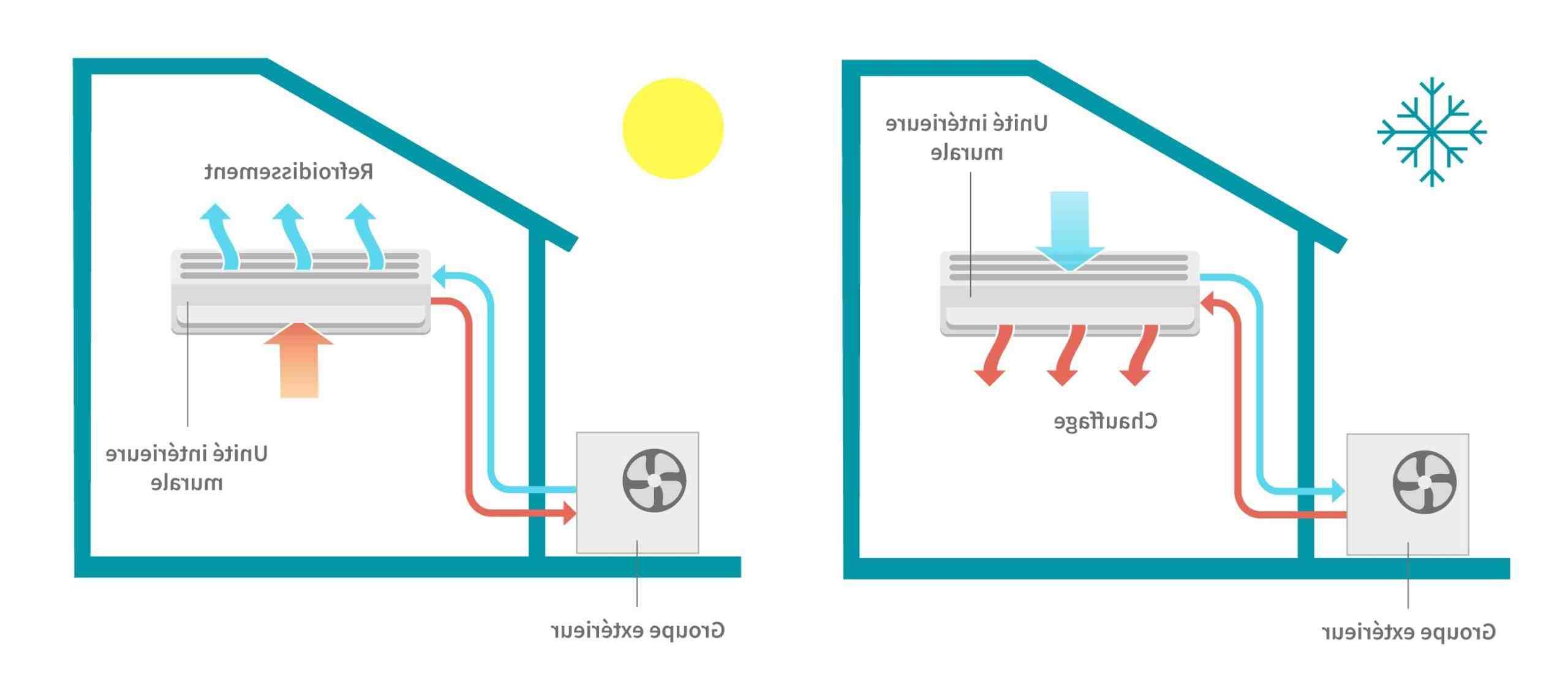 Comment dimensionner une pompe à chaleur pour piscine ?