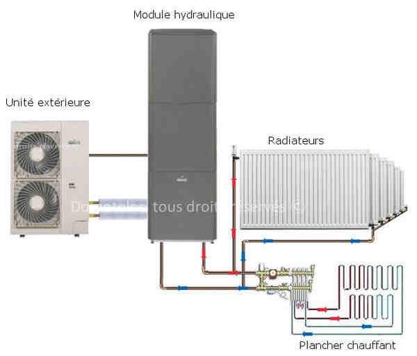 Comment fonctionne le chauffage par le sol ?