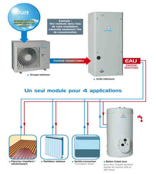 Comment nettoyer le filtre d'une pompe à chaleur air eau ?
