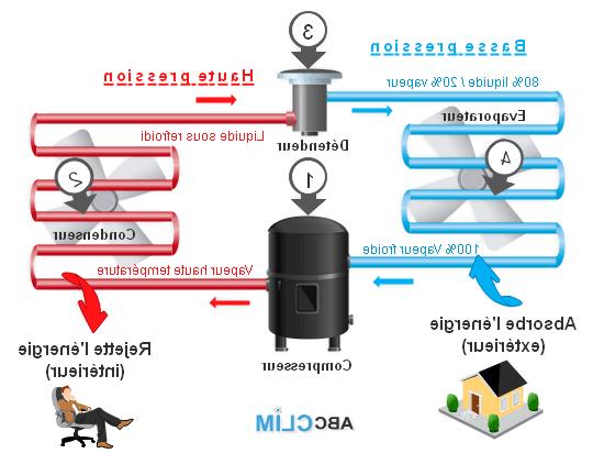 Comment purger une pompe à chaleur Daikin ?