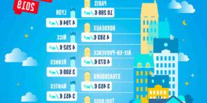 Écoconstruction Quelles sont les villes les moins chères de France ?