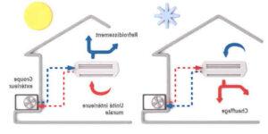 Où installer unité intérieure pompe à chaleur ?