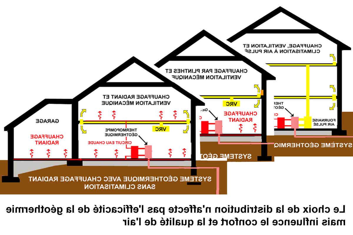 Quel est le chauffage électrique le plus économique ?