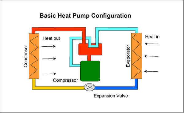 Quel est le meilleur moyen de chauffage pour une maison ?