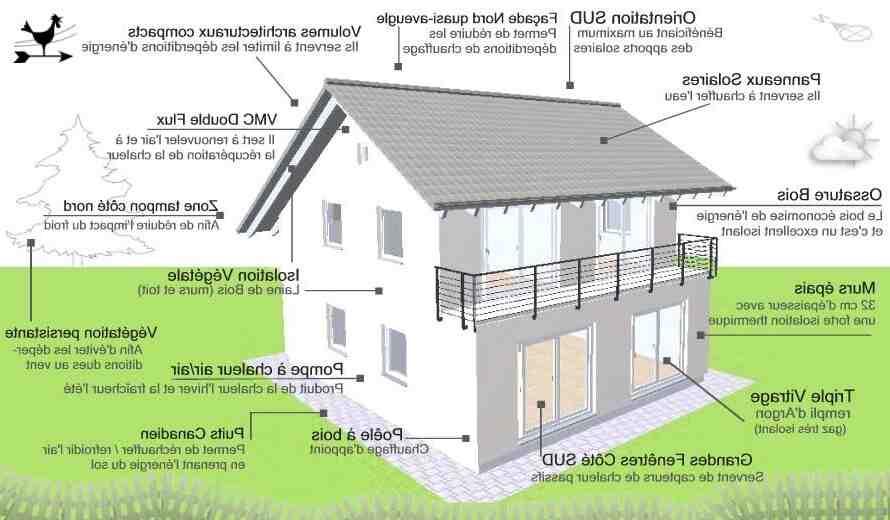 Quel système de ventilation doit être installé dans une maison bioclimatique?