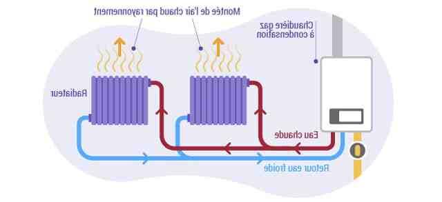 Quel température d'eau pour chaudière à gaz ?