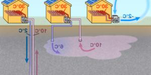 Quel type de radiateur avec une pompe à chaleur ?