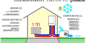 Quel type de radiateur pour pompe à chaleur ?