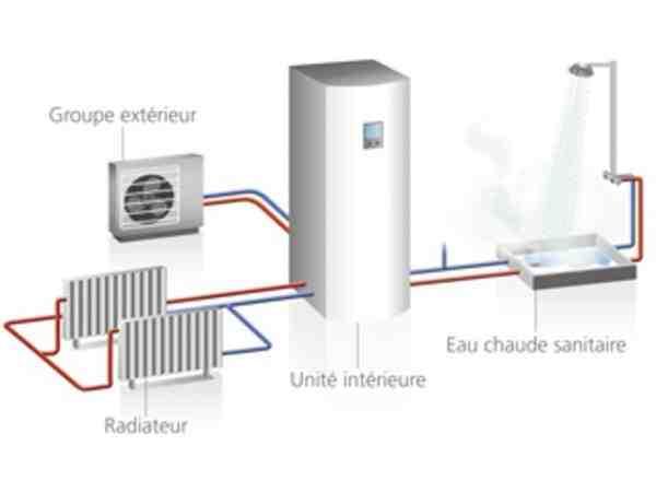 Quelle est la meilleure pompe à chaleur air eau ?