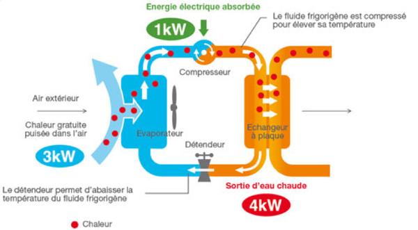 Quelle puissance de pompe à chaleur pour 100m2 ?