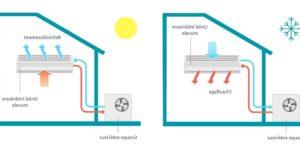 Quelle puissance pour une pompe à chaleur air eau ?