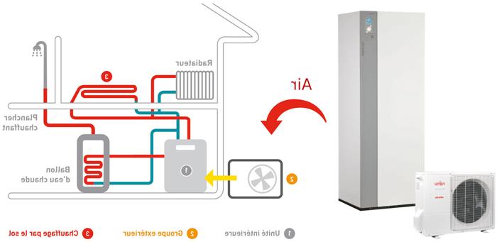 Quelles sont les primes pour pompe à chaleur ?