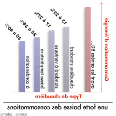 Quels sont les avantages d'une chaudière à condensation ?