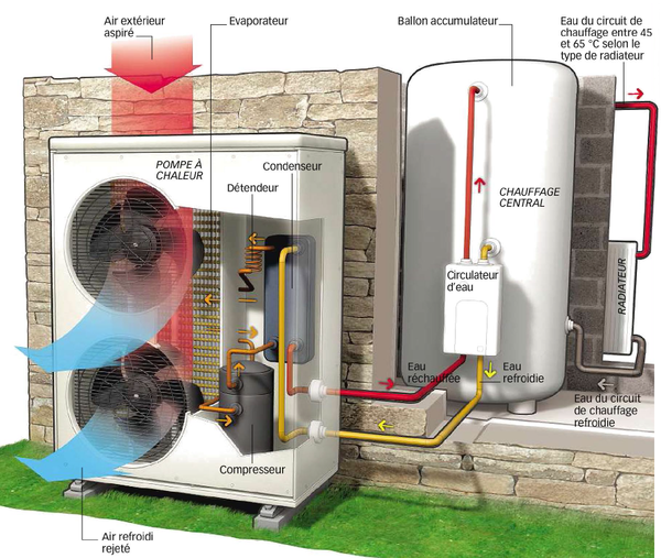 Quels sont les avantages d'une pompe à chaleur ?