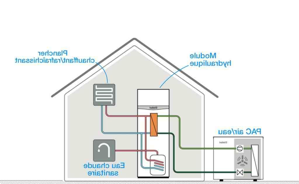 Qui a droit à la pompe à chaleur à 1 euro ?